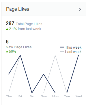 Page Like Trends Pre-Boost
