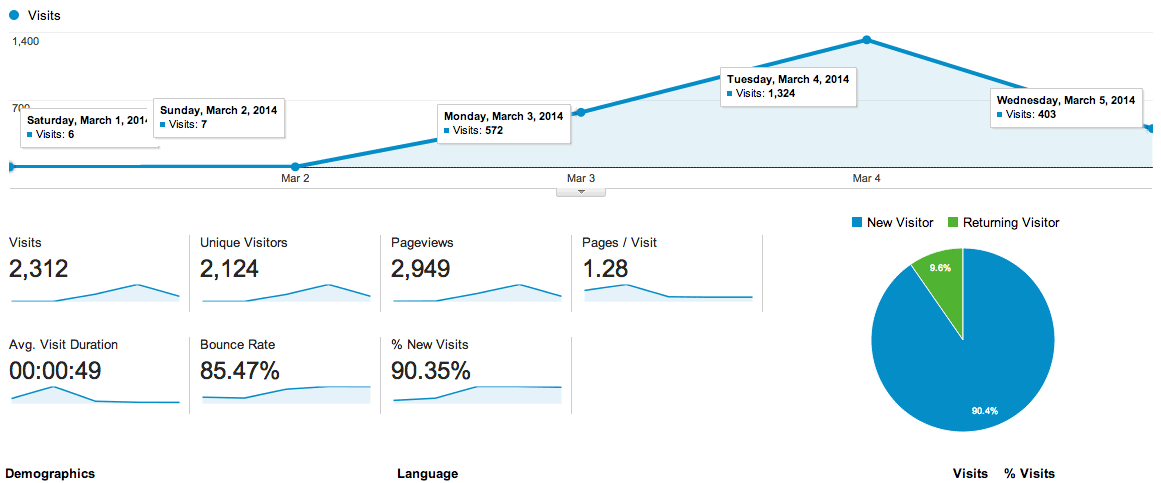 Google Analytics for the Week