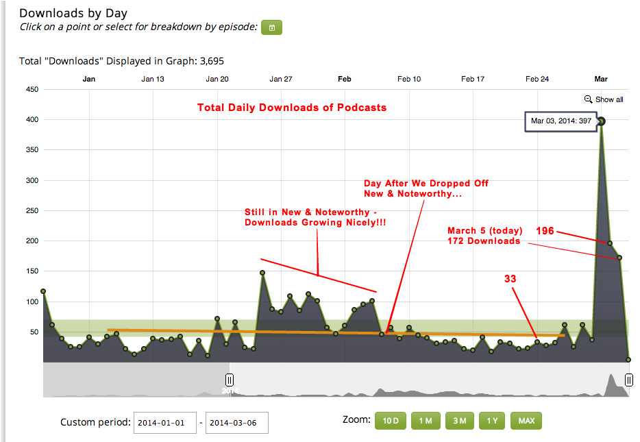 The Rise and Fall of our Daily Downloads